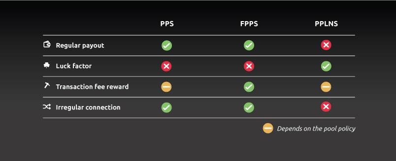 Как пулы для майнинга распределяют вознаграждения? PPS против FPPS и PPLNS